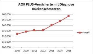 Quelle: AOK PLUS Diagnose M 54 - Rückenschmerzen, Thüringen